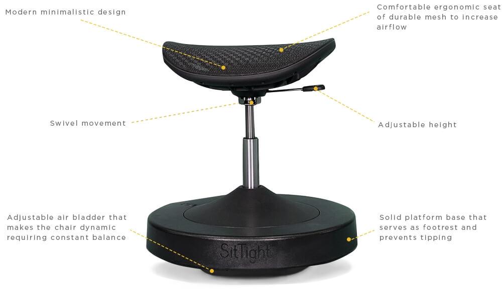 座る時間を運動に変えるSitTight