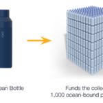 海上プラスチックゴミから生まれた最先端ボトルThe Ocean Bottle